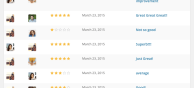 You Can See All Reviews From The WordPress Admin